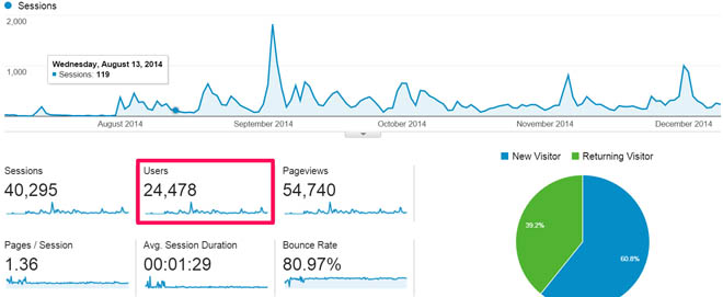 Total traffic in the first 5 months