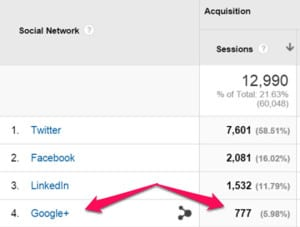 Social referral traffic from Google Plus promotion