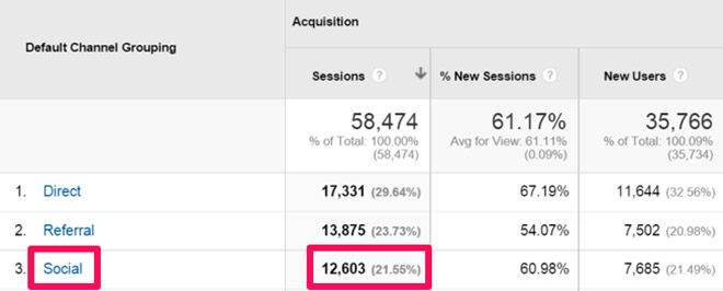 How to promote your blog post - Google Analytics screenshot