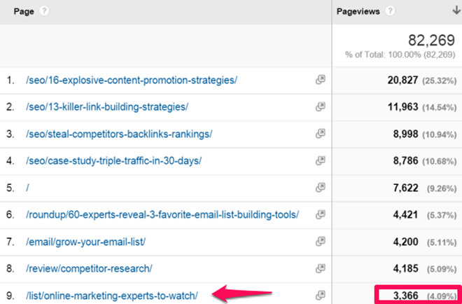 How to promote your list posts to get 3,336 pageviews in 11 days.