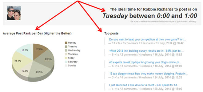 Timing Plus for Google Plus analytics