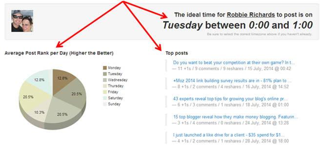 Timing Plus for Google Plus analytics