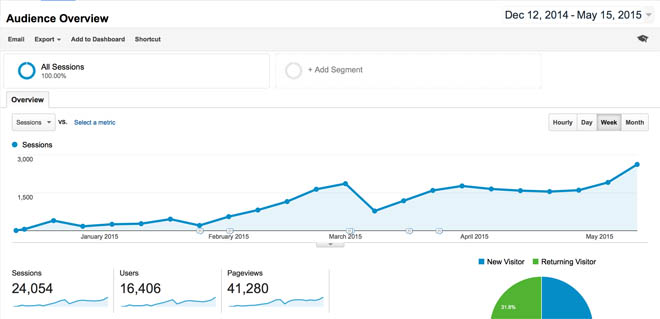 Blog traffic snapshot