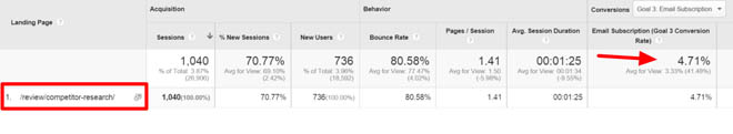 Semrush review conversion rate