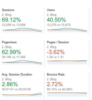 Google Analytics screenshot of increased blog traffic