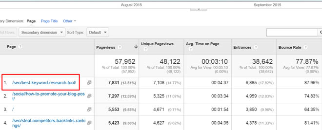 Most viewed content in Google Analytics