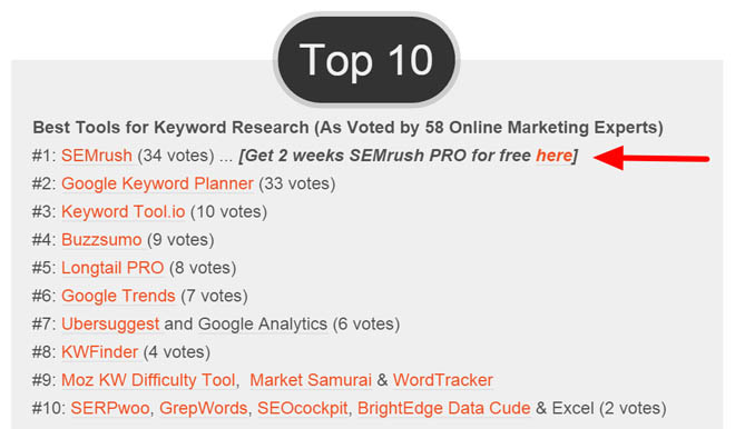 Semrush voted #1 keyword research tool