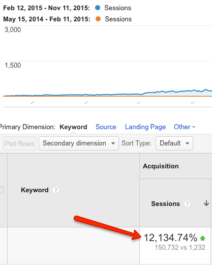 SEO case study: 12,000% increase in organic traffic in 18 months