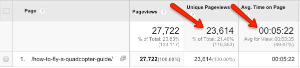 Time on site metrics