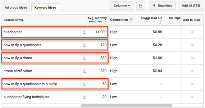 Search volume for target keywords