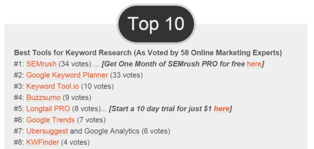 Semrush review by the pros