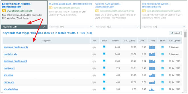 Find all the keywords triggering competitor PPC ads