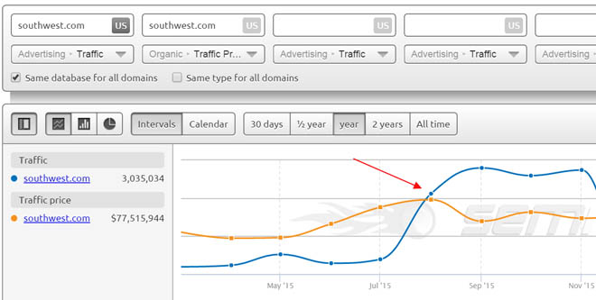 Graph showing traffic cost versus traffic generated