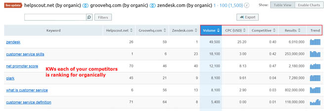 Domain comparison metrics