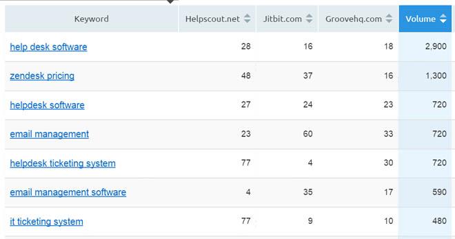 Domain vs domain keyword rankings comparison table
