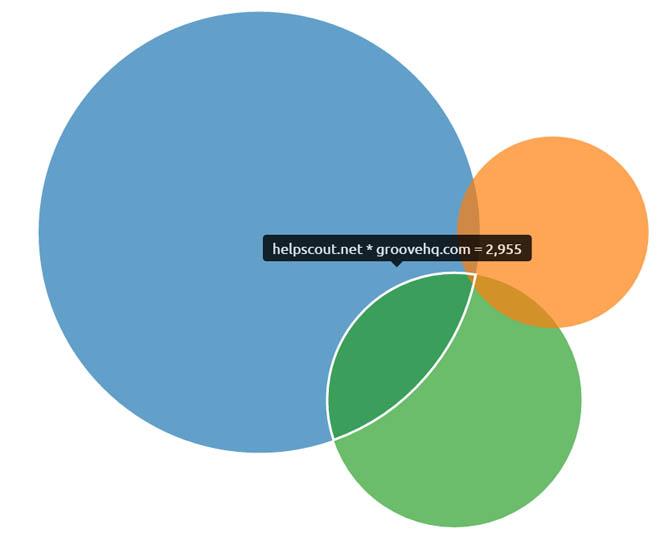 Chart view of domain comparison report