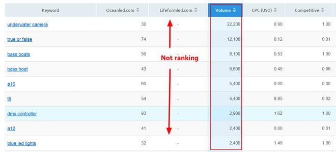 Domain vs domain report 2
