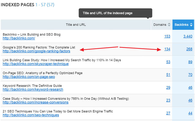 Semrush indexed pages report