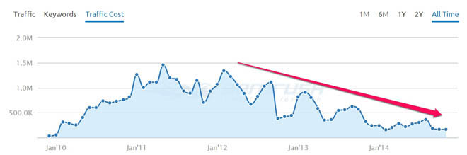 Paid search trend graph