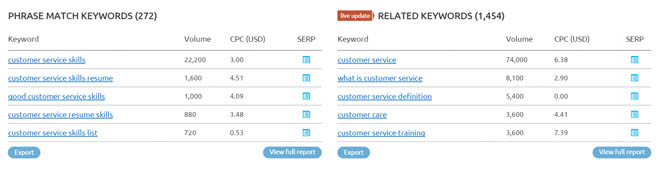 Phrase and Related keyword reports