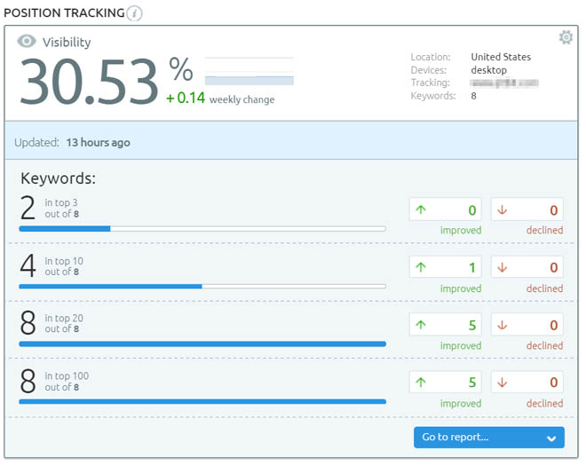 Semrush Position Tracking report