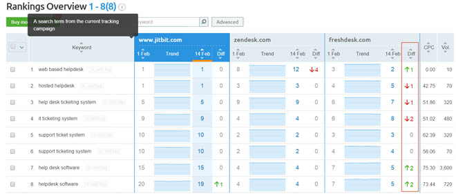 Tracking keyword rankings with the Semrush Position Tracking report