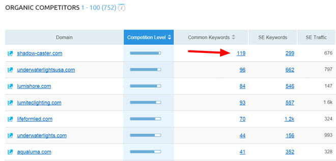 Semrush common keywords report
