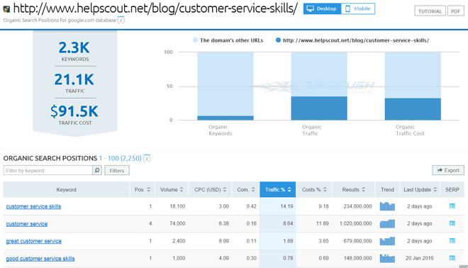 Page-specific keyword overview report