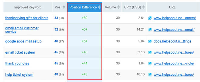 semrush position changes report showing increase in rankings for each keyword over time