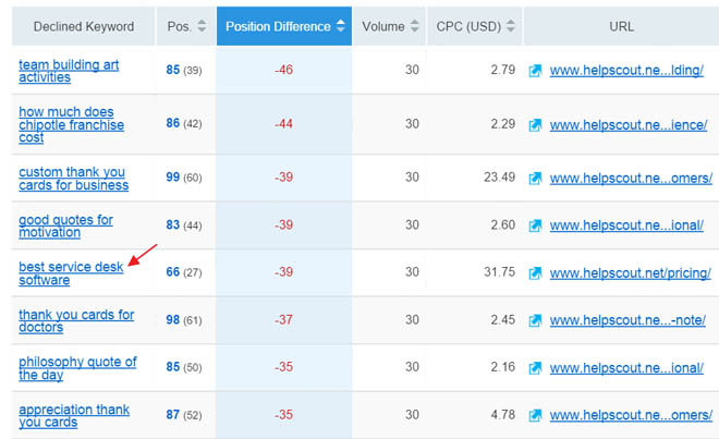 Report showing decline in rankings for each keyword