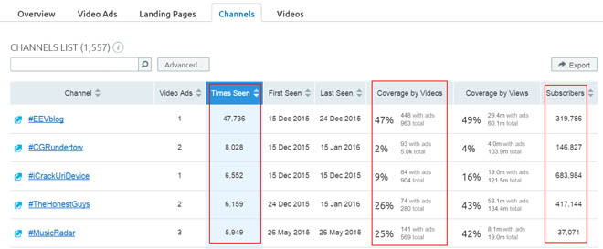 Find out which YouTube channels your competitor is placing ads on