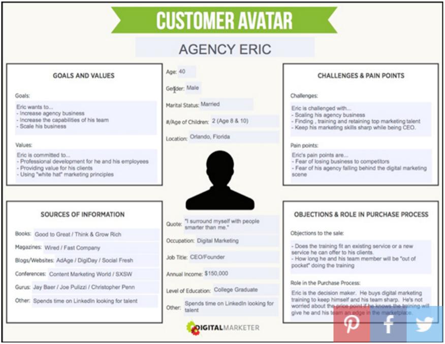 DM customer avatar