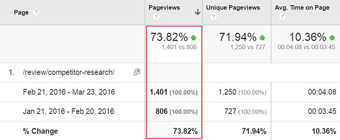 SEMrush post traffic increase