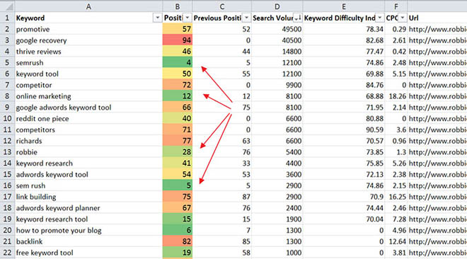 Identify keywords ranking on top 3 pages in Google