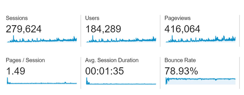 Google Analytics traffic screenshot