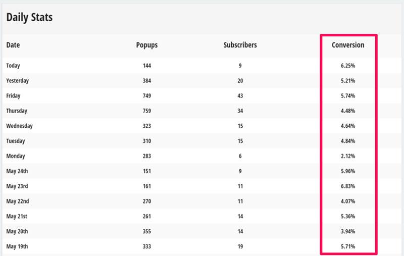 List builder conversion rate