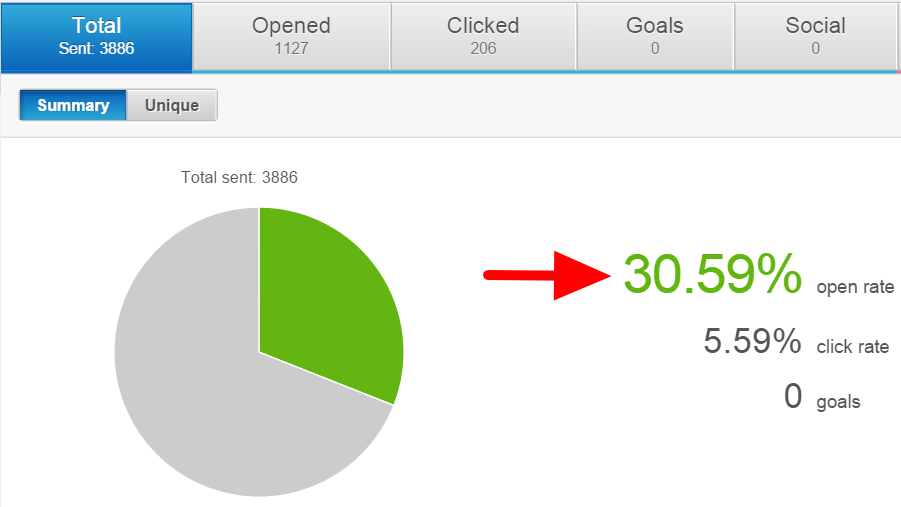 Email 1 analytics