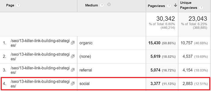Social referral traffic to link building post