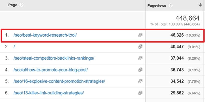 Expert roundup Google Analytics screenshot