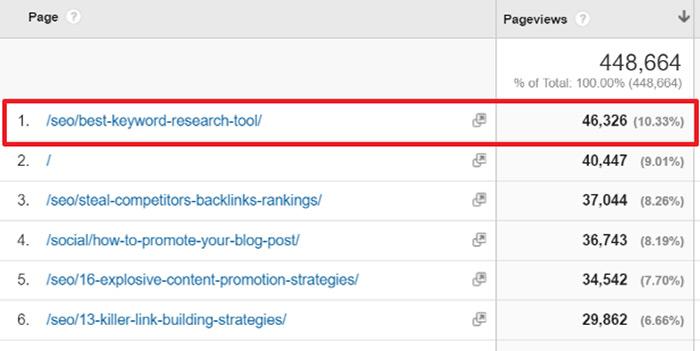 Expert roundup Google Analytics screenshot