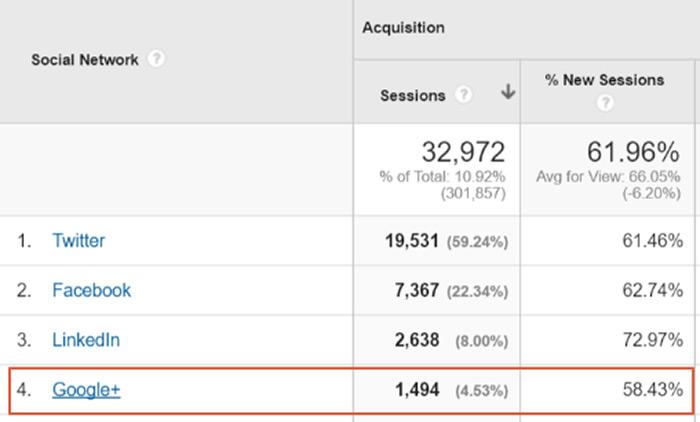 Google Plus communities traffic
