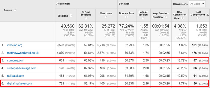 Guest post conversions in Google Analytics