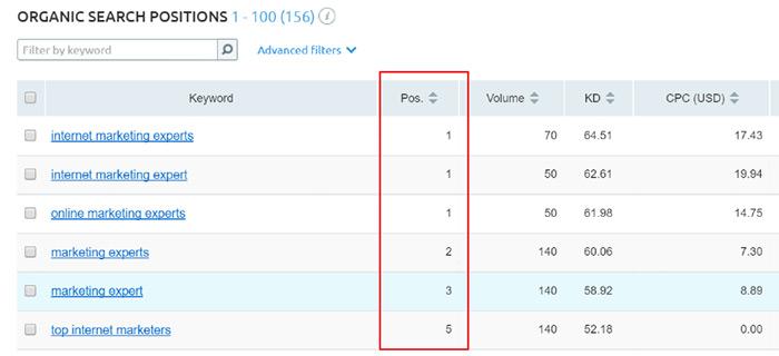List post keyword rankings