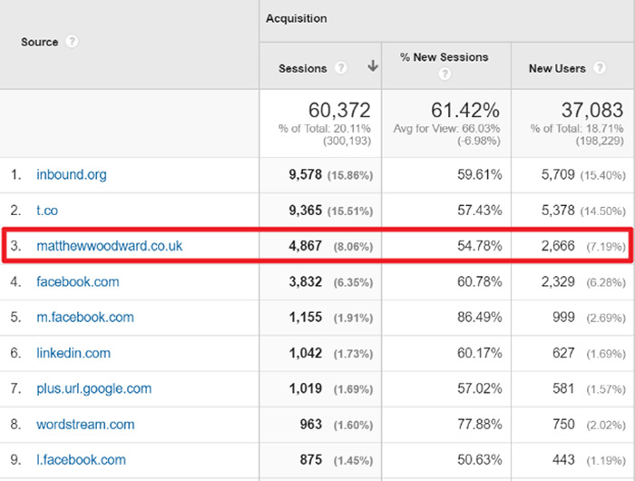Referral traffic from Matthew Woodward