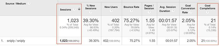 Sniply Google Analytics screenshot