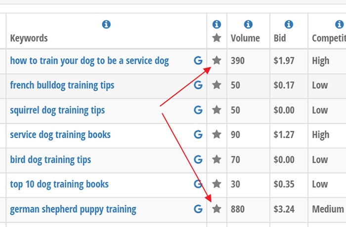 Creating a shortlist of target search terms