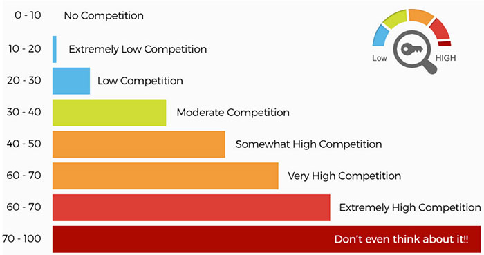 How to interpret keyword competition in Long Tail Pro