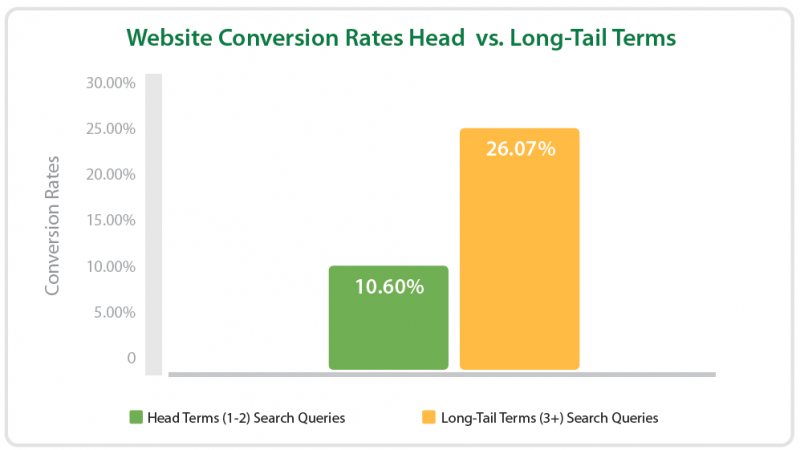 Long tail keyword conversion rate