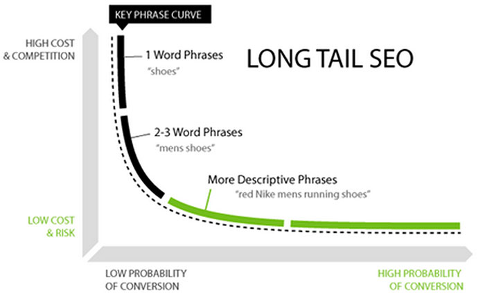 Long Tail Keywords graph