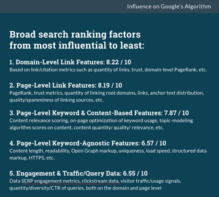 Moz CTR ranking factors report